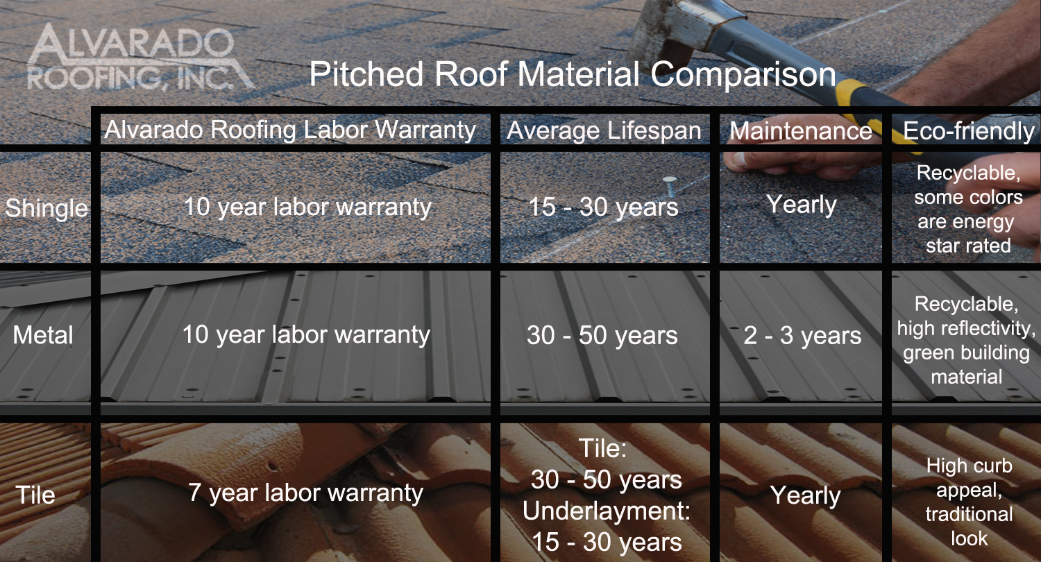 Pitched Roof Material Comparison Alvarado Roofing